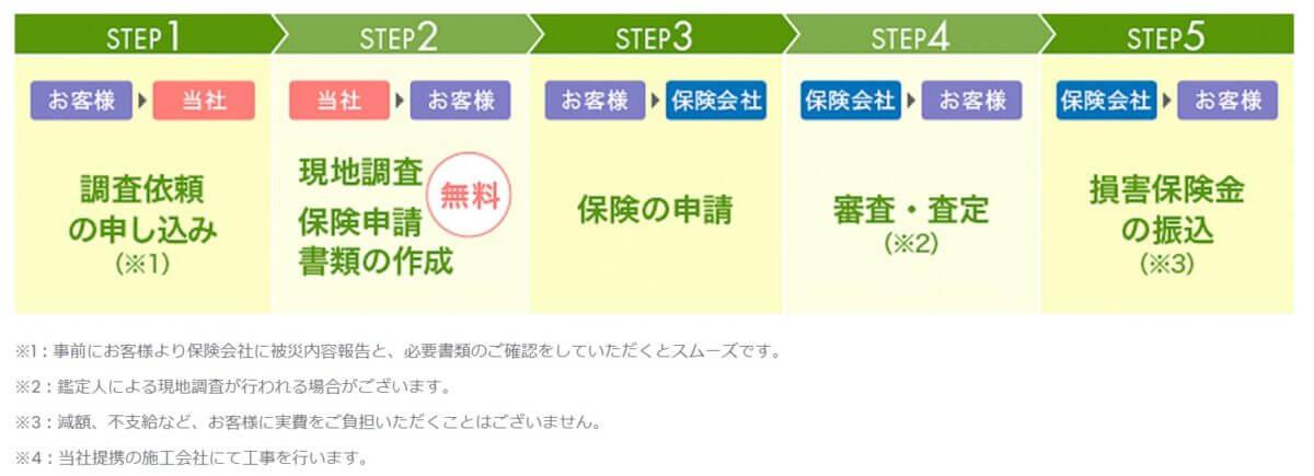 建物修理のエキスパート「建物修理.com」の公式サイト画像4