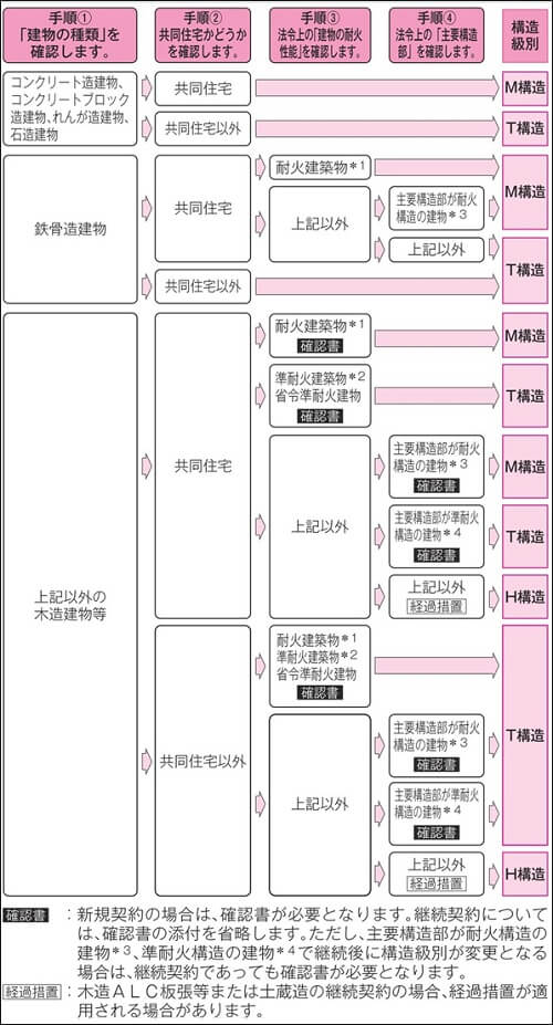 火災保険のM構造、T構造、H構造の確認方法